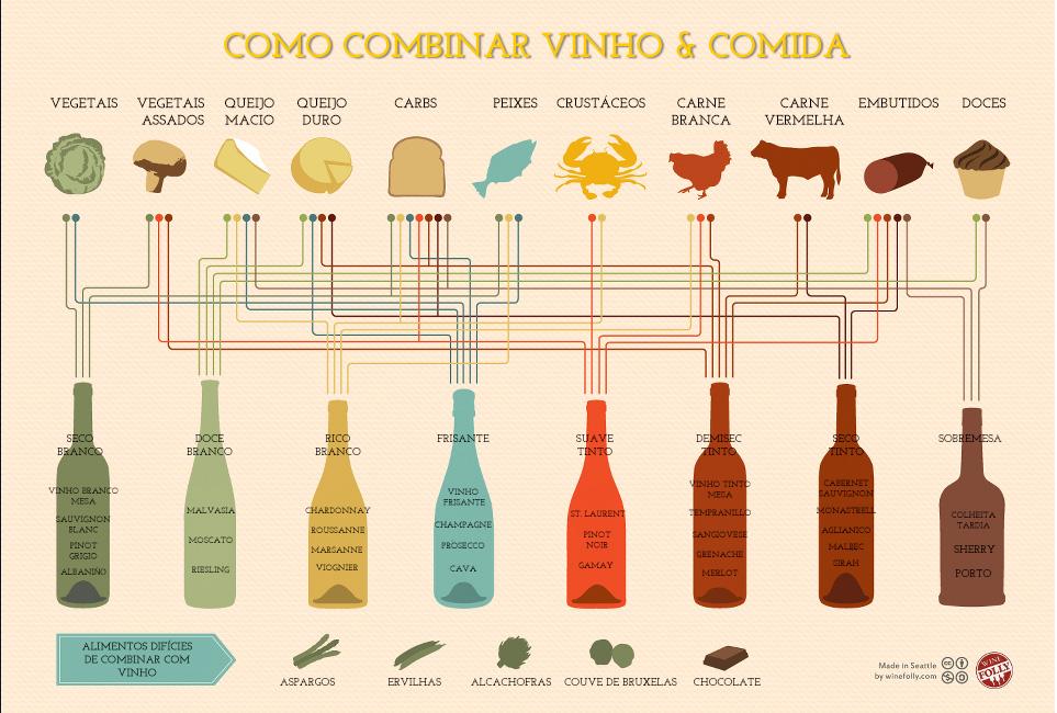 Infográfico que mostra como harmonizar vinhos com alimentos